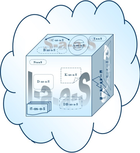 Cloud Computing Services, explained at Prashant Arora's Blog