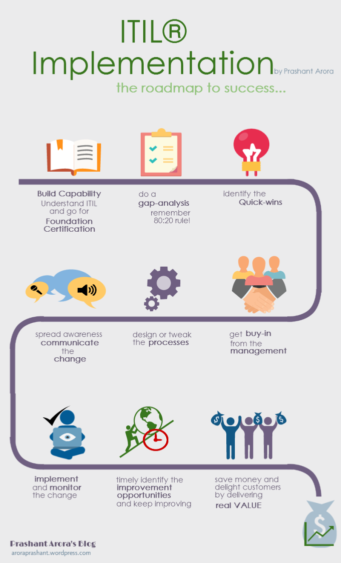 ITIL Implementation Roadmap - an infographics by Prashant Arora