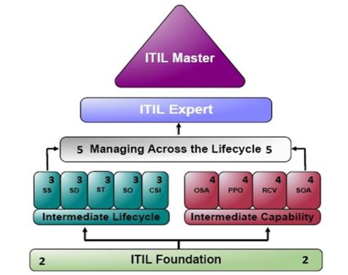 ITIL Qualification Scheme Explained at Prashant Arora's Blog