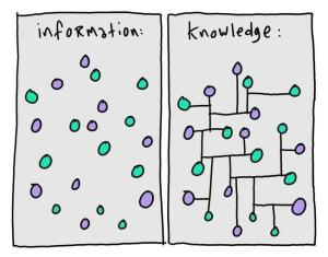 Knowledge Conversion DIKW Prashant Arora Blog