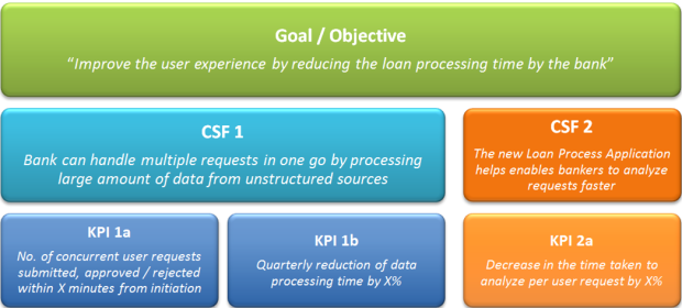 CSF KPI Linked Prashant Arora Blog ITIL